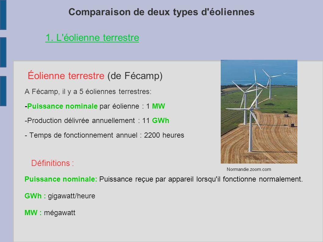 Comparaison de deux types d'éoliennes Éolienne terrestre (de Fécamp) A Fécamp, il y a 5 éoliennes terrestres: -Puissance nominale par éolienne : 1 MW