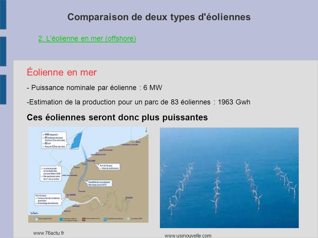 Comparaison de deux types d'éoliennes Éolienne en mer - Puissance nominale par éolienne : 6 MW -Estimation de la production pour un parc de 83 éolienn