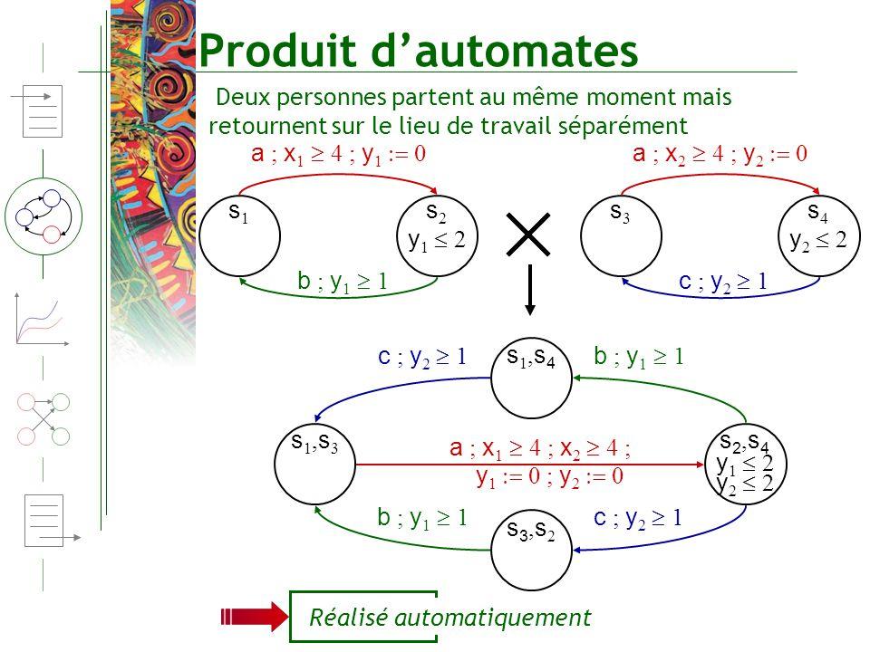 Produit dautomates Deux personnes partent au même moment mais retournent sur le lieu de travail séparément a ; x 1 4 ; y 1 0 a ; x 2 4 ; y 2 0 y 1 2 s
