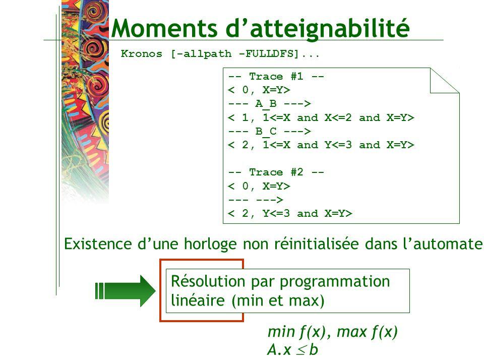 Moments datteignabilité Existence dune horloge non réinitialisée dans lautomate Résolution par programmation linéaire (min et max) min f(x), max f(x)