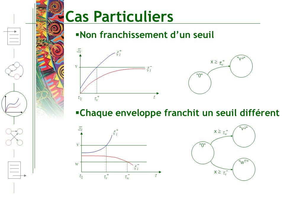 Cas Particuliers t w v i i 0 t i v w