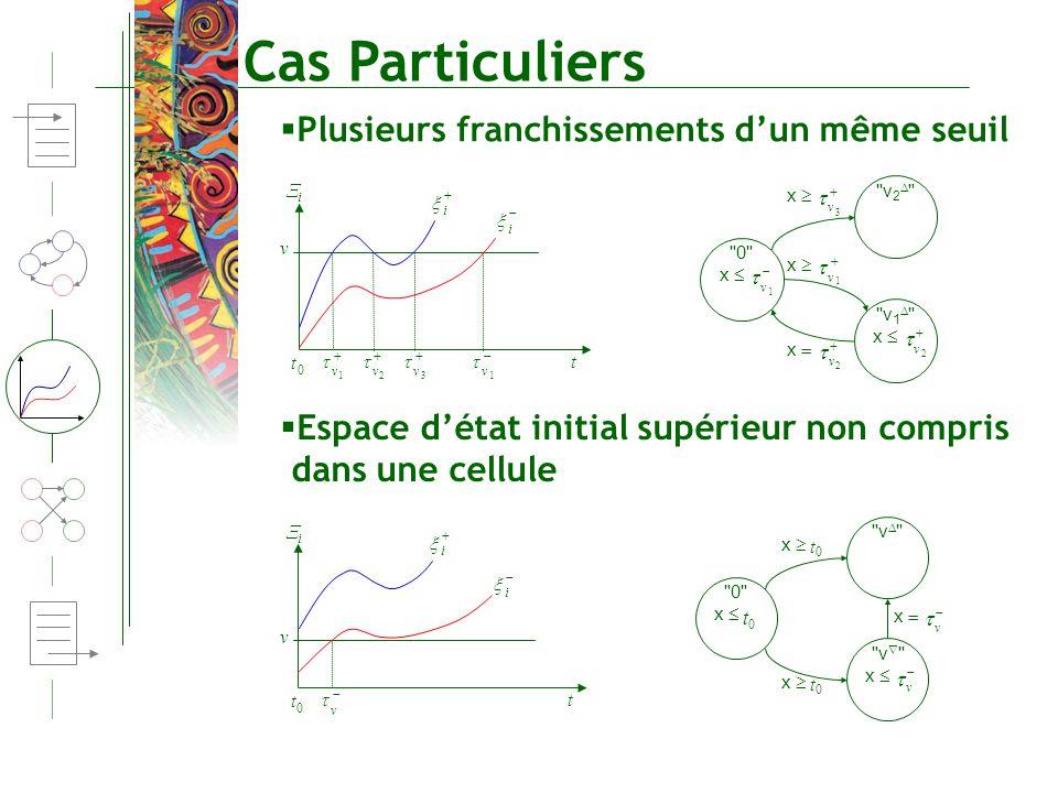 Cas Particuliers t v i i 0 t i 1 v 2 v 3 v 1 v