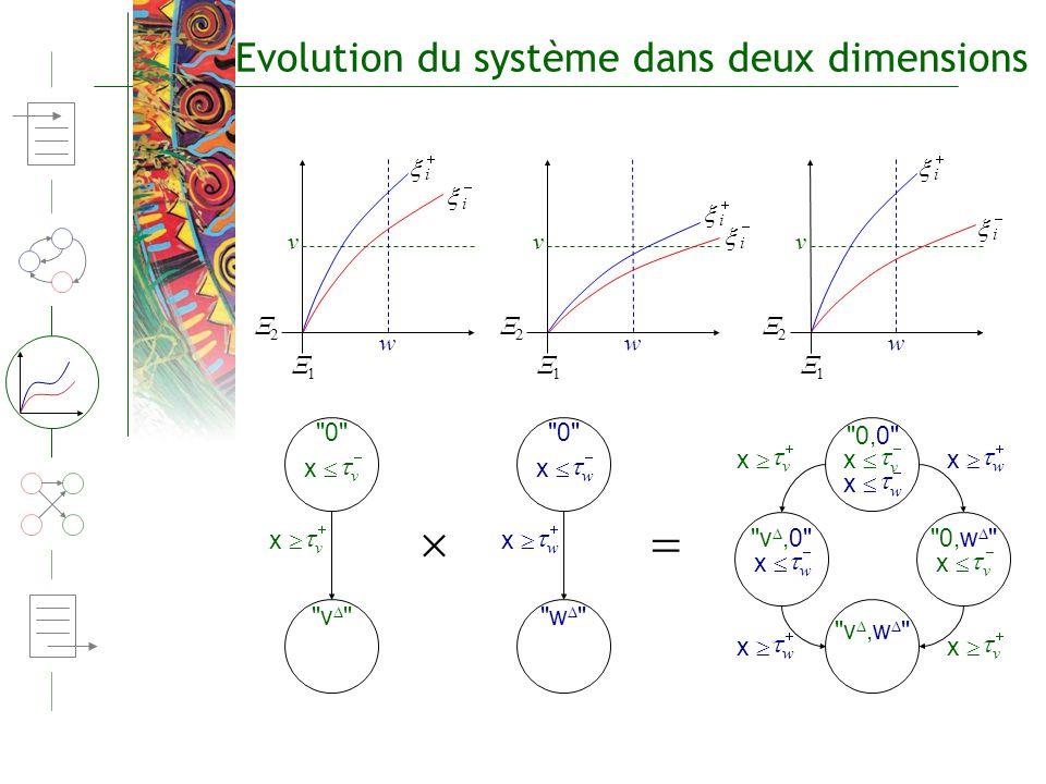 Evolution du système dans deux dimensions 1 v w 2 i i 1 v w 2 i i 1 v w 2 i i w x v x