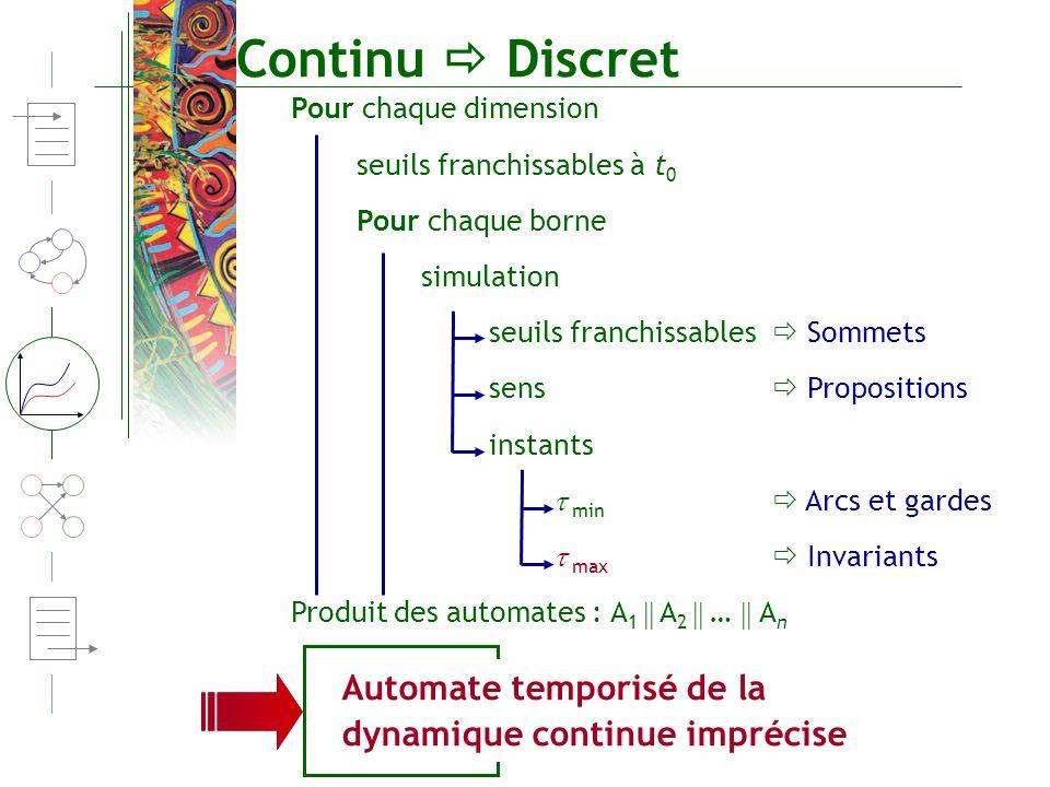 Continu Discret Pour chaque dimension seuils franchissables à t 0 Pour chaque borne simulation seuils franchissables Sommets sens Propositions instant