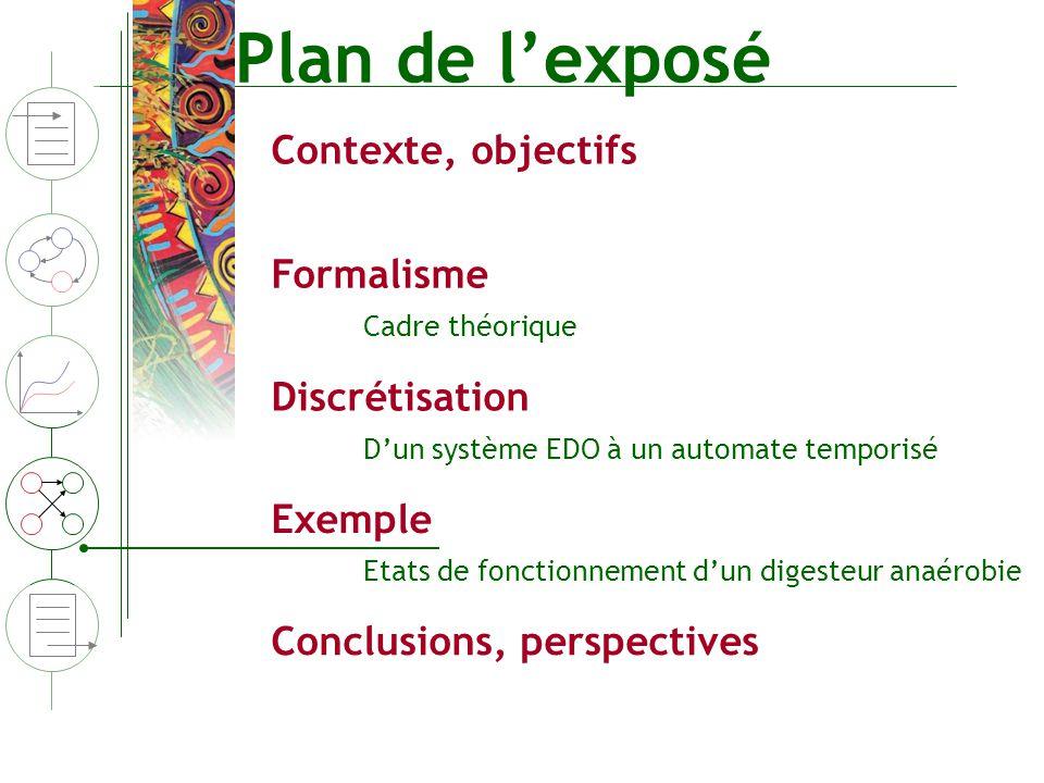 Plan de lexposé Contexte, objectifs Formalisme Discrétisation Conclusions, perspectives Cadre théorique Dun système EDO à un automate temporisé Exempl