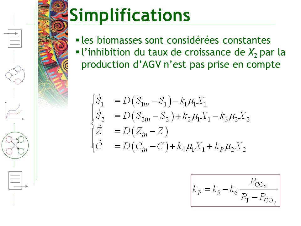 Simplifications les biomasses sont considérées constantes linhibition du taux de croissance de X 2 par la production dAGV nest pas prise en compte