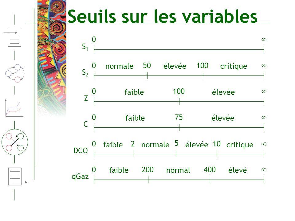 Seuils sur les variables S1S1 0 S2S2 0 50100 normaleélevéecritique Z 0 100 faibleélevée C 0 75 faibleélevée DCO 0 210 faibleélevéecritique 5 normale q