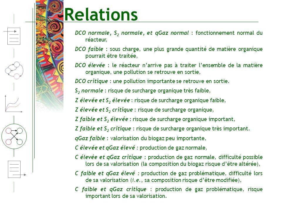 Relations DCO normale, S 2 normale, et qGaz normal : fonctionnement normal du réacteur, DCO faible : sous charge, une plus grande quantité de matière