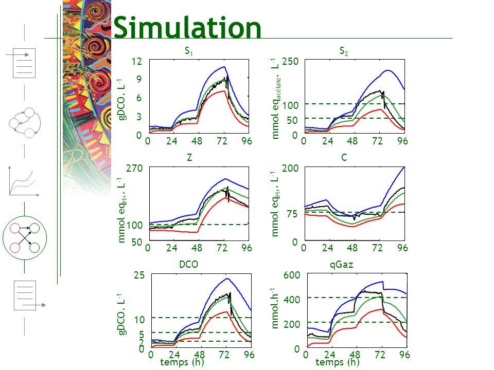 Simulation 024487296 0 2 5 10 25 024487296 0 200 400 600 gDCO. L -1 mmol.h -1 024487296 0 75 200 024487296 50 100 270 mmol eq H+. L -1 024487296 0 50