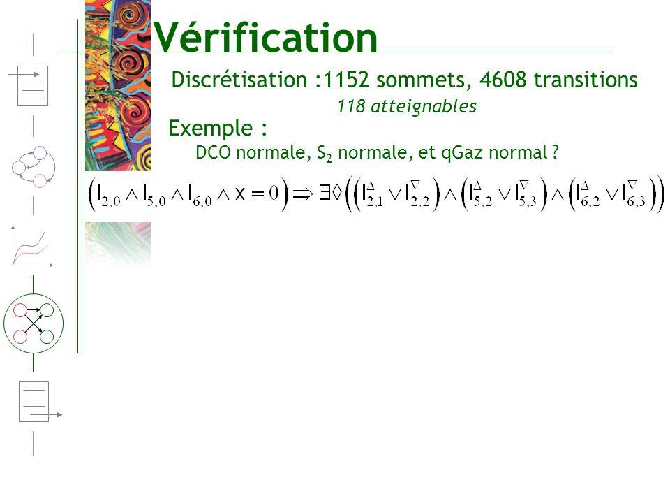 Vérification DCO normale, S 2 normale, et qGaz normal ? Discrétisation :1152 sommets, 4608 transitions Exemple : 118 atteignables