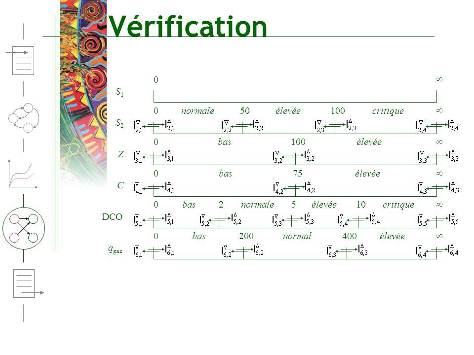 Vérification S1S1 0 S2S2 0 50100normaleélevéecritique Z 0 100basélevée C 0 75basélevée DCO 0 210basélevéecritique5normale q gaz 0 200400basnormalélevé