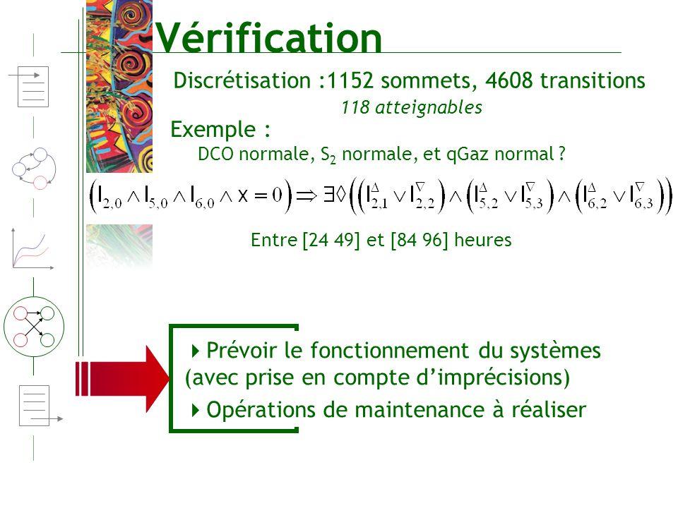 Vérification DCO normale, S 2 normale, et qGaz normal ? Entre [24 49] et [84 96] heures Discrétisation :1152 sommets, 4608 transitions Exemple : Prévo