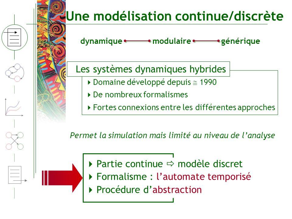 Partie continue modèle discret Formalisme : lautomate temporisé Procédure dabstraction Une modélisation continue/discrète Domaine développé depuis 199