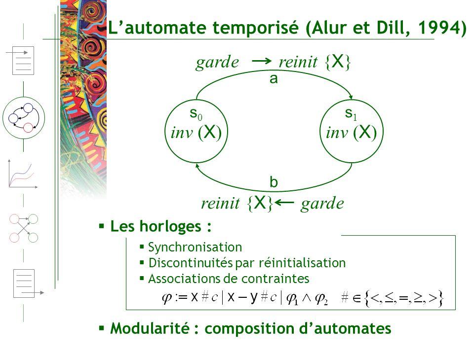 Lautomate temporisé (Alur et Dill, 1994) inv ( X ) garde reinit { X } garde reinit { X } Synchronisation Discontinuités par réinitialisation Associati