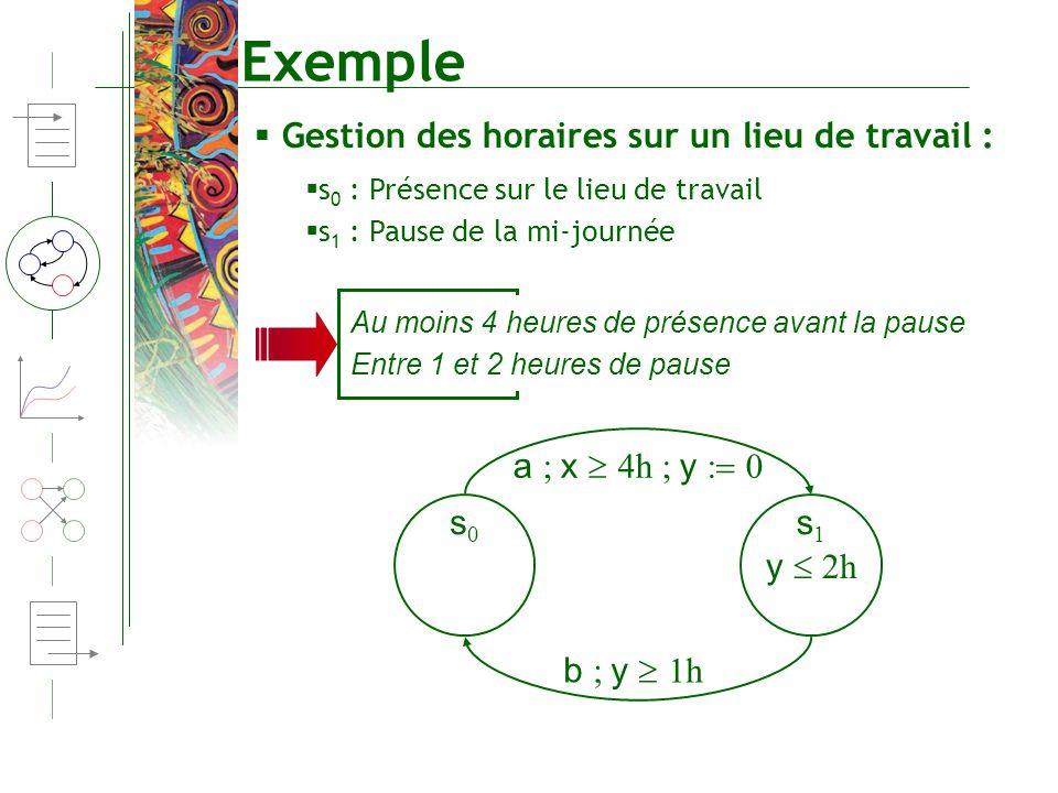 Exemple Gestion des horaires sur un lieu de travail : a ; x 4h ; y 0 y 2h b ; y 1h s0s0 s1s1 s 0 : Présence sur le lieu de travail s 1 : Pause de la m