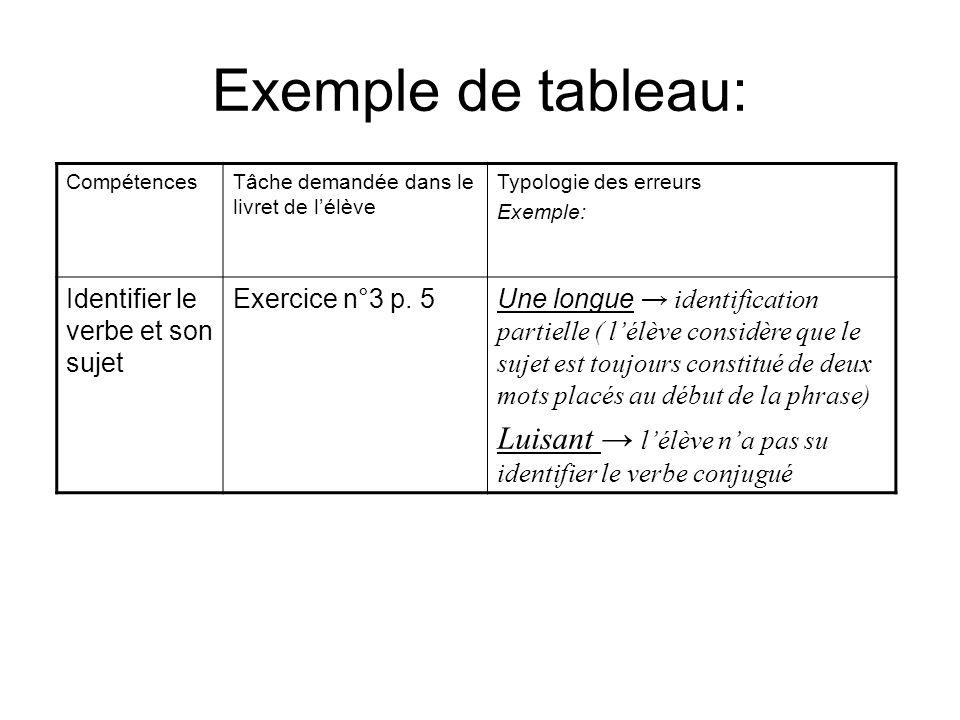 Exemple de tableau: CompétencesTâche demandée dans le livret de lélève Typologie des erreurs Exemple: Identifier le verbe et son sujet Exercice n°3 p.