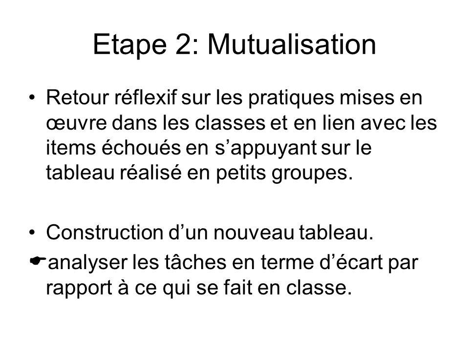 Etape 2: Mutualisation Retour réflexif sur les pratiques mises en œuvre dans les classes et en lien avec les items échoués en sappuyant sur le tableau réalisé en petits groupes.