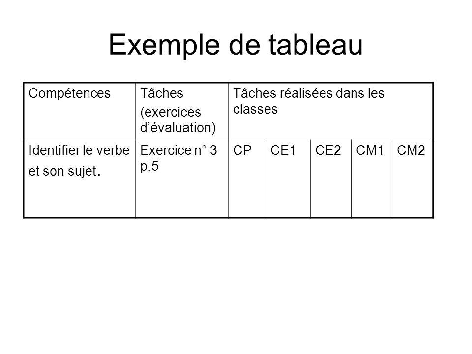 Exemple de tableau CompétencesTâches (exercices dévaluation) Tâches réalisées dans les classes Identifier le verbe et son sujet. Exercice n° 3 p.5 CPC