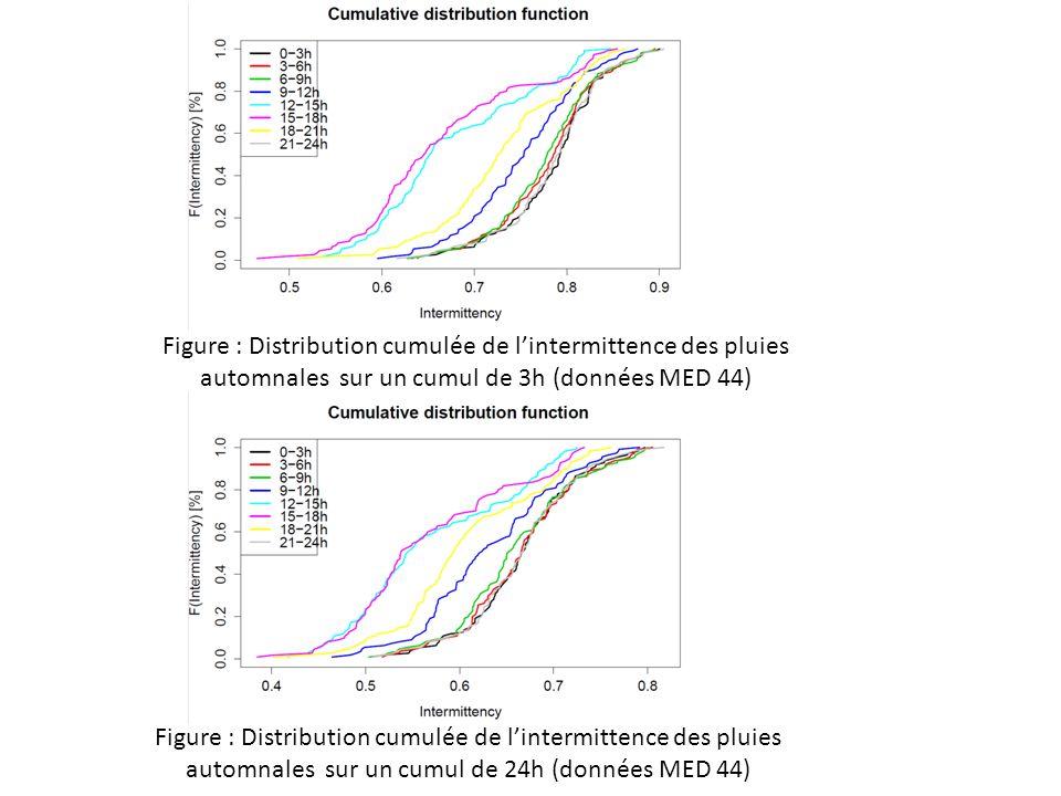 Figure : Distribution cumulée de lintermittence des pluies automnales sur un cumul de 3h (données MED 44) Figure : Distribution cumulée de lintermittence des pluies automnales sur un cumul de 24h (données MED 44)