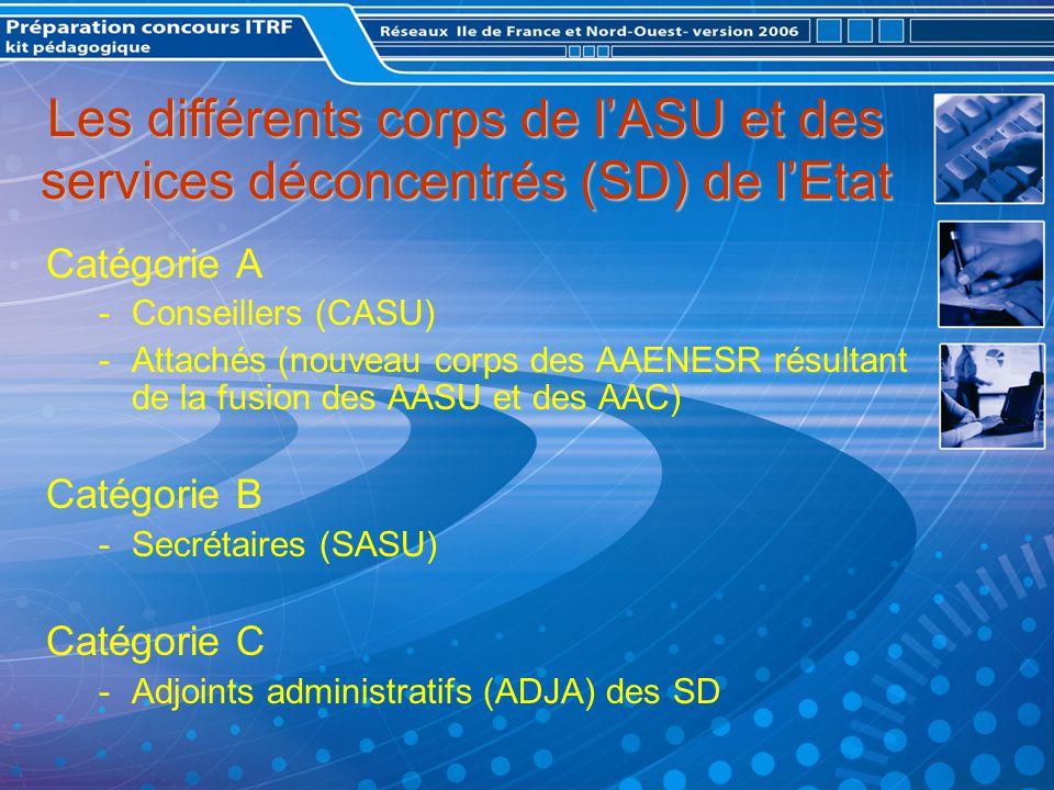 Catégorie A -Conseillers (CASU) -Attachés (nouveau corps des AAENESR résultant de la fusion des AASU et des AAC) Catégorie B -Secrétaires (SASU) Catégorie C -Adjoints administratifs (ADJA) des SD Les différents corps de lASU et des services déconcentrés (SD) de lEtat