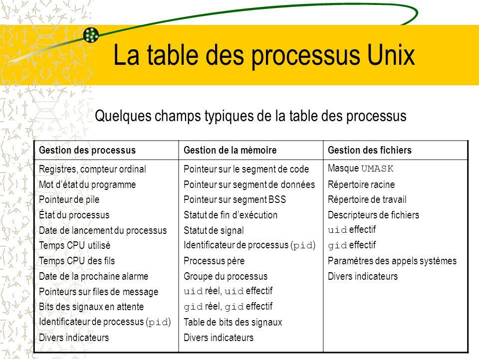 La réalisation des processus Pour mettre en œuvre pratiquement le modèle de processus, le SE a une table (tableau de structures) : la table des proces
