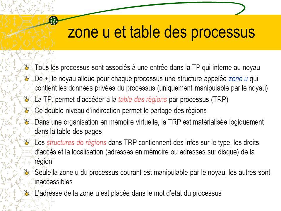 Structure interne des processus argc, argv, envp Tas Pile Données non initialisées (BSS) Données initialisées Texte Adresse haute = 0xFFFFFFFF Adresse