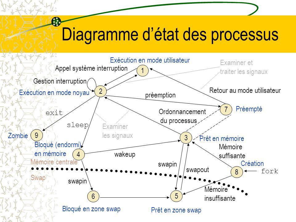 États dun processus (cas dun système de gestion mémoire par swap ) Listes des états dun processus : 1.:Le processus sexécute en mode utilisateur 2.Le