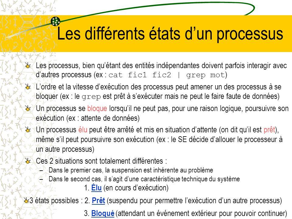 Hiérarchie entre les processus Les SE qui font appel au concept de processus doivent permettre de créer et détruire dynamiquement les processus 2 exem