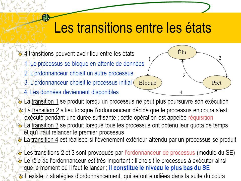 Les différents états dun processus Les processus, bien quétant des entités indépendantes doivent parfois interagir avec dautres processus (ex : cat fi