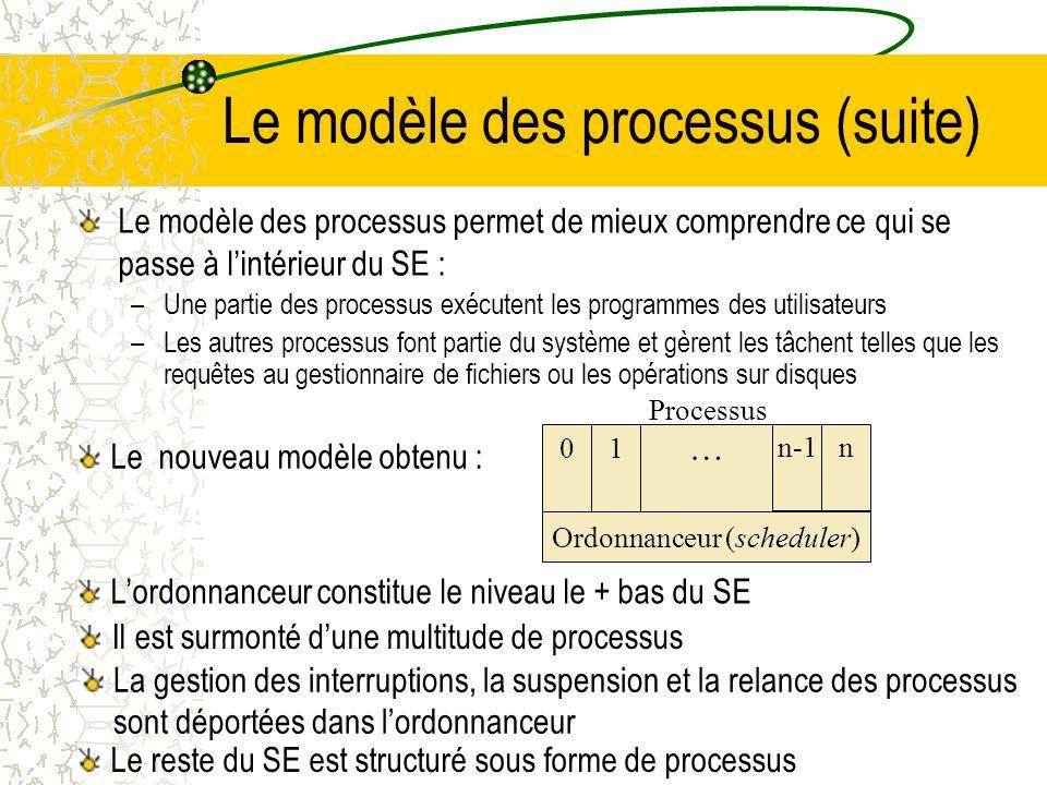 Les transitions entre les états Élu PrêtBloqué 4 transitions peuvent avoir lieu entre les états La transition 1 se produit lorsquun processus ne peut