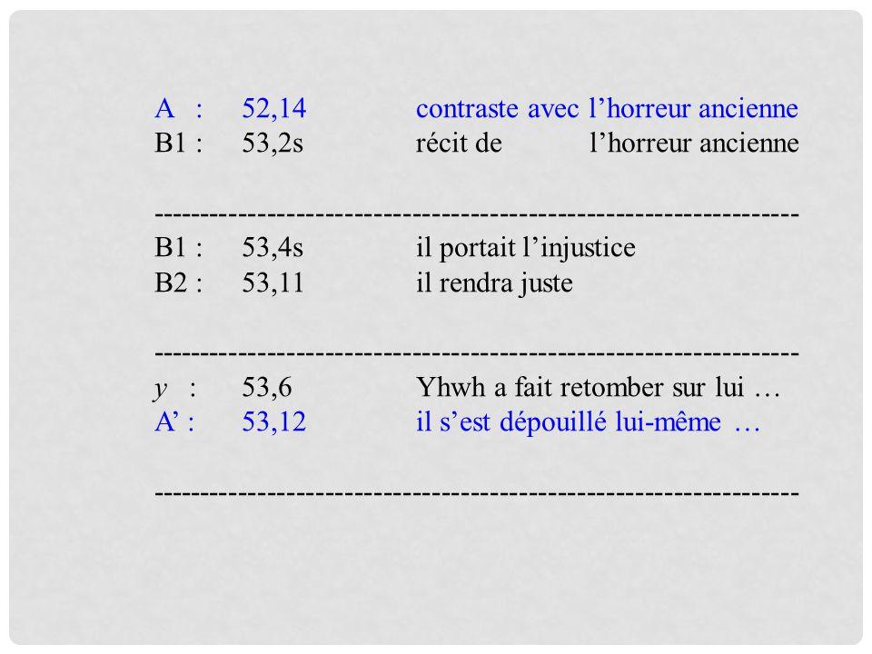 A :52,14contraste avec lhorreur ancienne B1 :53,2srécit de lhorreur ancienne ------------------------------------------------------------------- B1 :53,4sil portait linjustice B2 : 53,11il rendra juste ------------------------------------------------------------------- y : 53,6Yhwh a fait retomber sur lui … A : 53,12il sest dépouillé lui-même … -------------------------------------------------------------------