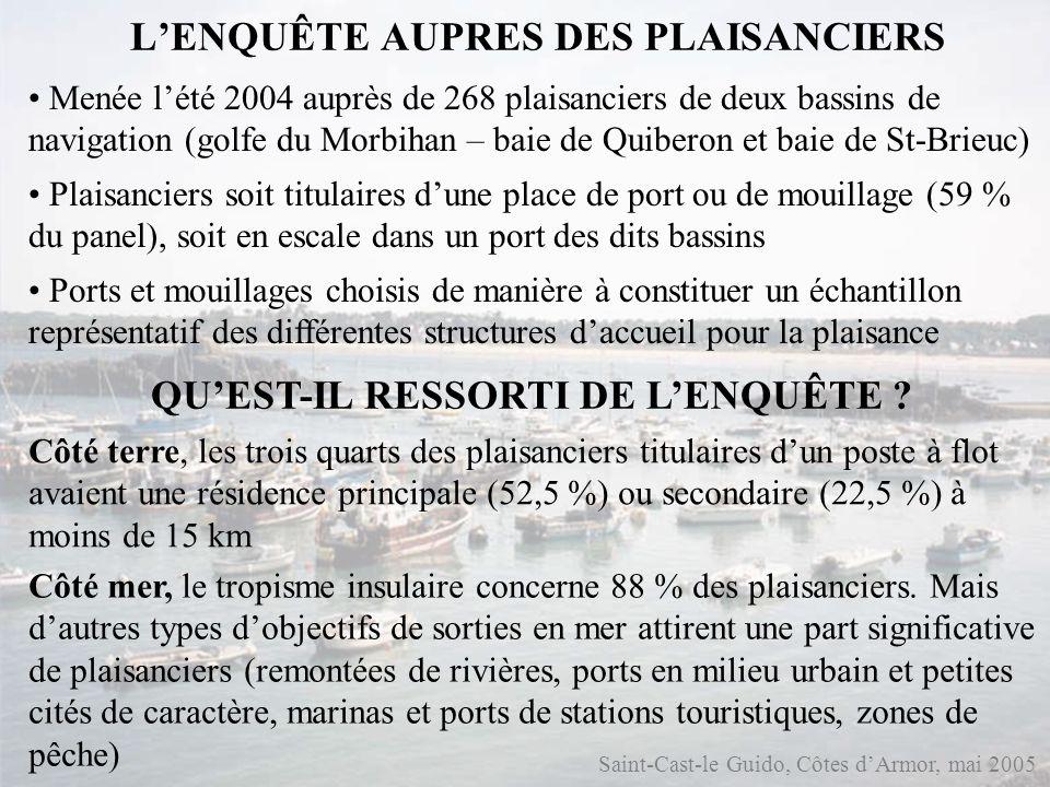 Saint-Cast-le Guido, Côtes dArmor, mai 2005 LENQUÊTE AUPRES DES PLAISANCIERS Menée lété 2004 auprès de 268 plaisanciers de deux bassins de navigation (golfe du Morbihan – baie de Quiberon et baie de St-Brieuc) Plaisanciers soit titulaires dune place de port ou de mouillage (59 % du panel), soit en escale dans un port des dits bassins Ports et mouillages choisis de manière à constituer un échantillon représentatif des différentes structures daccueil pour la plaisance QUEST-IL RESSORTI DE LENQUÊTE .