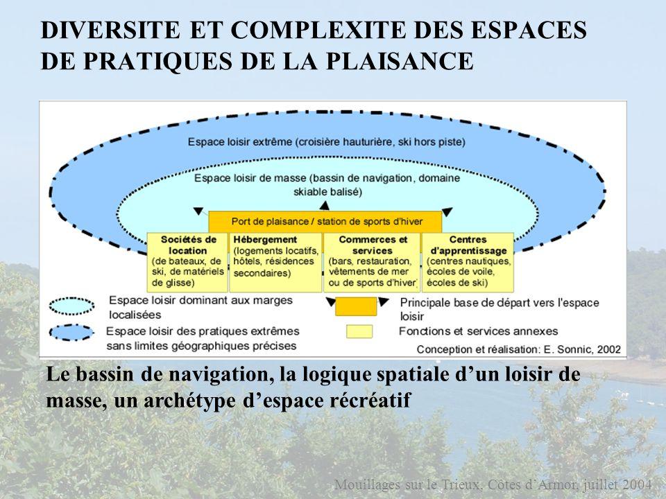 DIVERSITE ET COMPLEXITE DES ESPACES DE PRATIQUES DE LA PLAISANCE Mouillages sur le Trieux, Côtes dArmor, juillet 2004 Le bassin de navigation et bassi