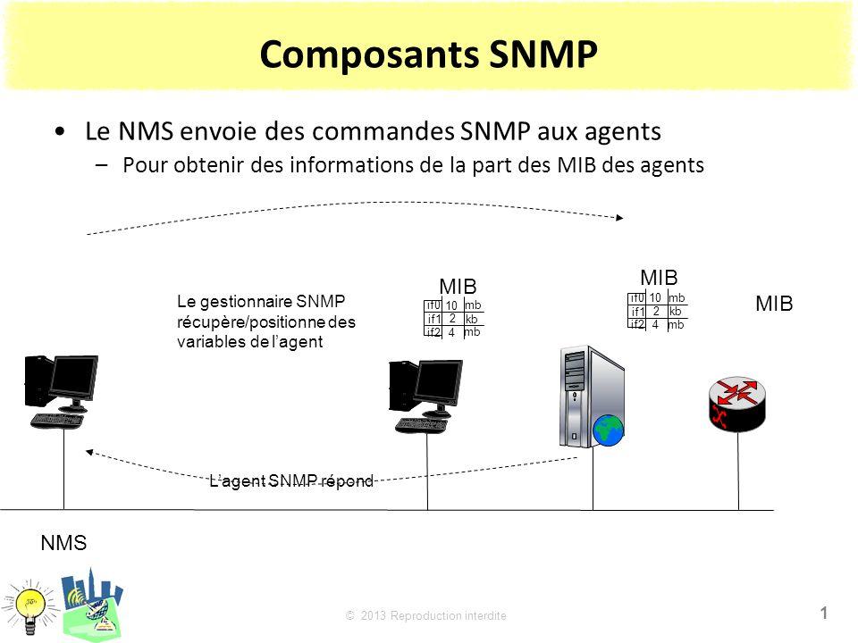 1 © 2013 Reproduction interdite Composants SNMP Le NMS envoie des commandes SNMP aux agents –Pour obtenir des informations de la part des MIB des agents NMS 2 kb 4 mb if1 if2 if0mb 10 MIB Le gestionnaire SNMP récupère/positionne des variables de lagent Lagent SNMP répond 2 kb 4 mb if1 if2 if0mb 10 2 kb 4 mb if1 if2 if0mb 10