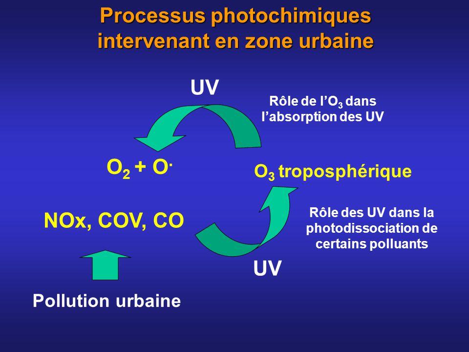 O 3 troposphérique UV NOx, COV, CO UV O 2 + O. Pollution urbaine Rôle des UV dans la photodissociation de certains polluants Rôle de lO 3 dans labsorp