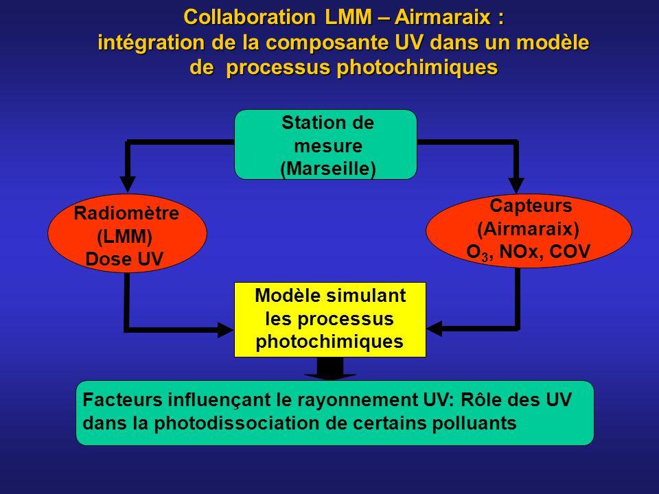 Collaboration LMM – Airmaraix : intégration de la composante UV dans un modèle de processus photochimiques Radiomètre (LMM) Dose UV Modèle simulant le