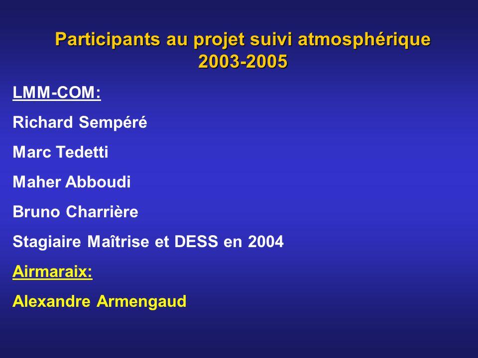 Participants au projet suivi atmosphérique 2003-2005 LMM-COM: Richard Sempéré Marc Tedetti Maher Abboudi Bruno Charrière Stagiaire Maîtrise et DESS en