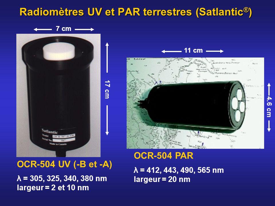 Radiomètres UV et PAR terrestres (Satlantic ® ) OCR-504 UV (-B et -A) λ = 305, 325, 340, 380 nm largeur = 2 et 10 nm 17 cm 7 cm OCR-504 PAR λ = 412, 4