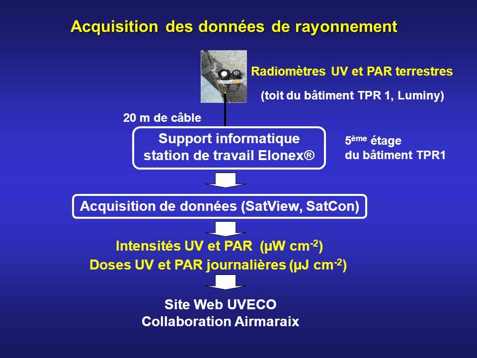 5 ème étage du bâtiment TPR1 Radiomètres UV et PAR terrestres ( toit du bâtiment TPR 1, Luminy) 20 m de câble Acquisition de données (SatView, SatCon)