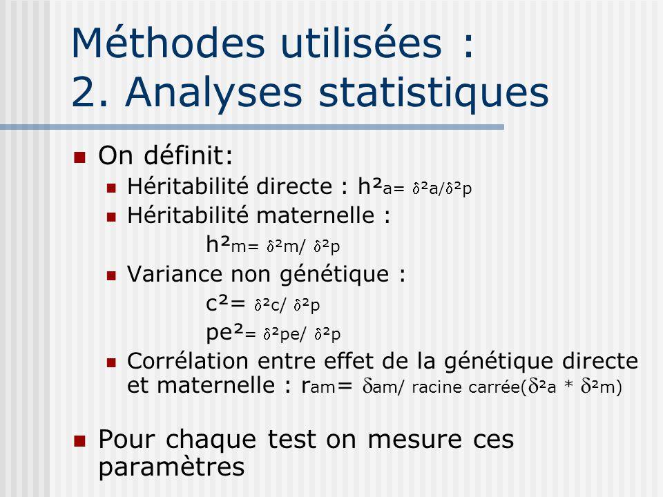 Méthodes utilisées : 2. Analyses statistiques On définit: Héritabilité directe : h² a= ²a /²p Héritabilité maternelle : h² m= ²m/ ²p Variance non géné