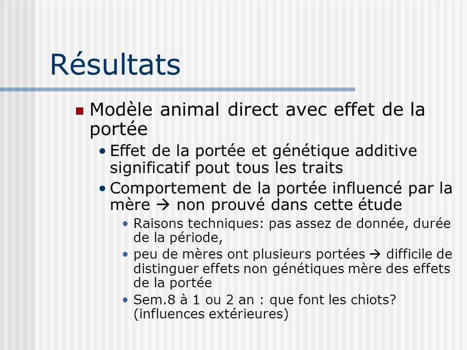Résultats Modèle animal direct avec effet de la portée Effet de la portée et génétique additive significatif pout tous les traits Comportement de la p