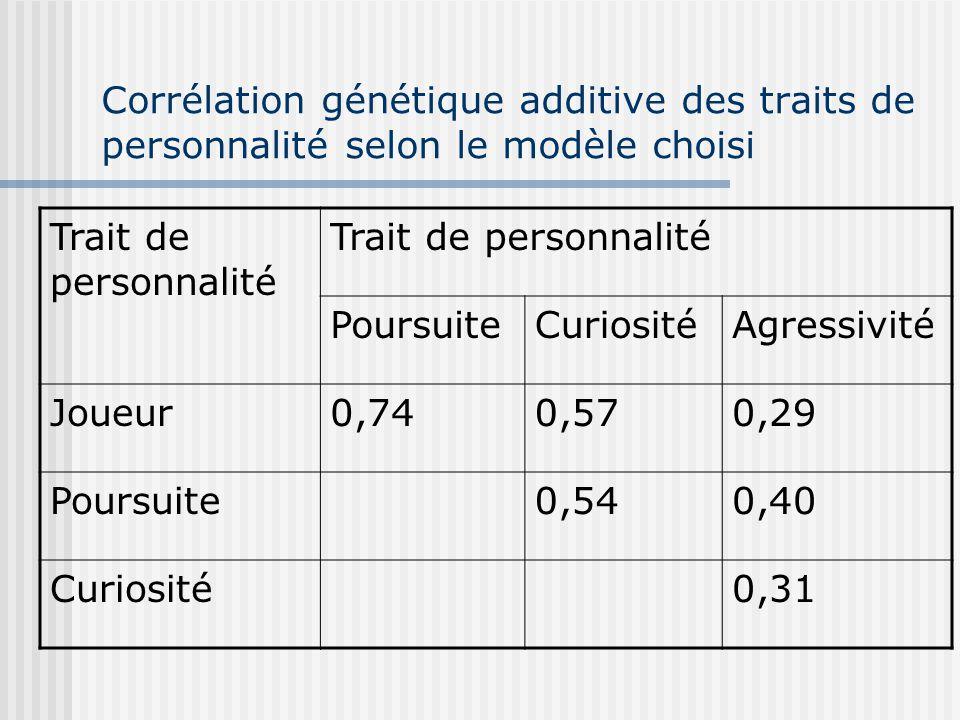 Corrélation génétique additive des traits de personnalité selon le modèle choisi Trait de personnalité PoursuiteCuriositéAgressivité Joueur0,740,570,2