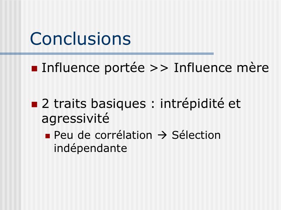 Conclusions Influence portée >> Influence mère 2 traits basiques : intrépidité et agressivité Peu de corrélation Sélection indépendante