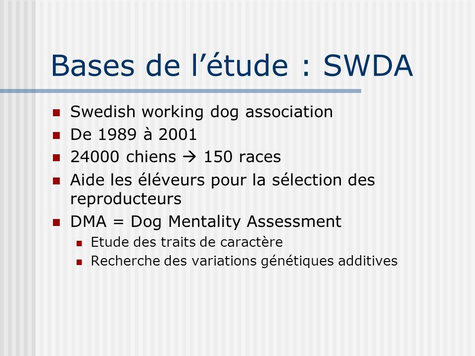 Bases de létude : SWDA Swedish working dog association De 1989 à 2001 24000 chiens 150 races Aide les éléveurs pour la sélection des reproducteurs DMA