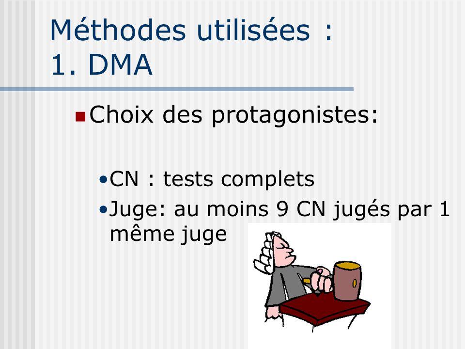 Méthodes utilisées : 1. DMA Choix des protagonistes: CN : tests complets Juge: au moins 9 CN jugés par 1 même juge