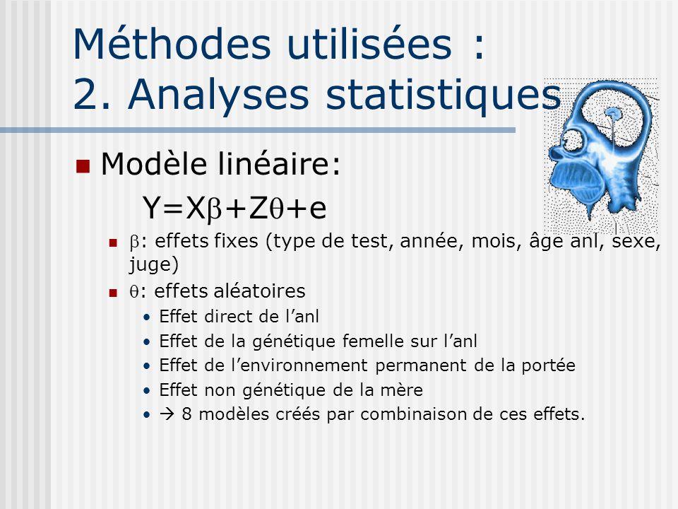 Méthodes utilisées : 2. Analyses statistiques Modèle linéaire: Y=X+Z+e : effets fixes (type de test, année, mois, âge anl, sexe, juge) : effets aléato