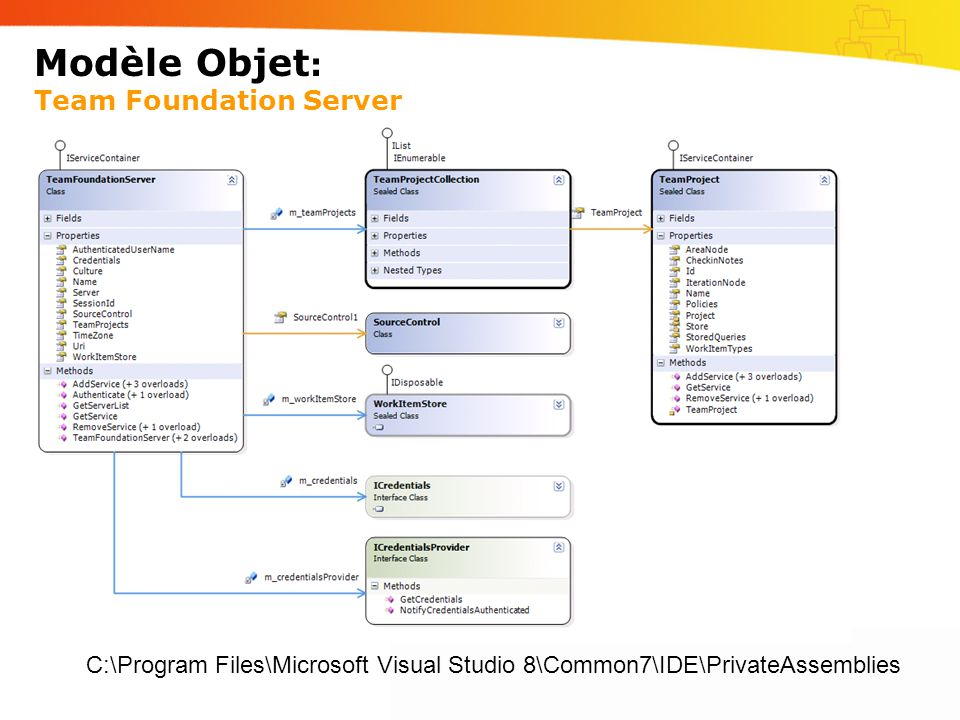Modèle Objet : Team Foundation Server C:\Program Files\Microsoft Visual Studio 8\Common7\IDE\PrivateAssemblies