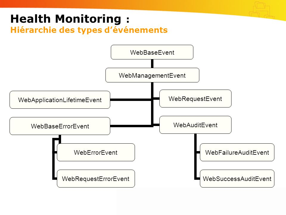 Health Monitoring : Hiérarchie des types dévénements WebBaseEvent WebManagementEvent WebApplicationLifetimeEventWebRequestEvent WebBaseErrorEvent WebE