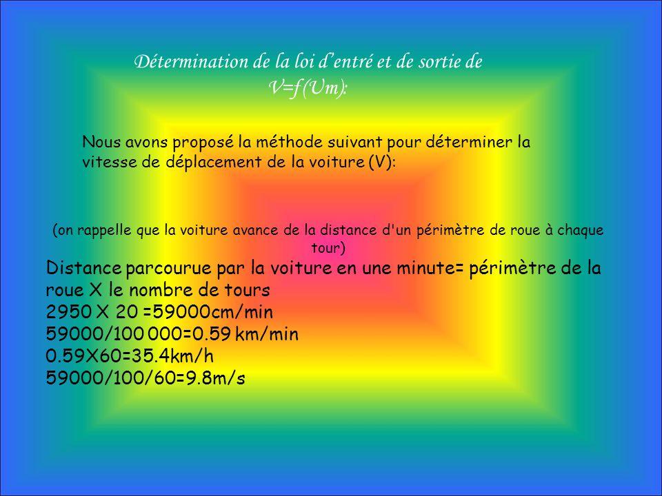 Détermination de la loi dentré et de sortie de V=ƒ(Um): (on rappelle que la voiture avance de la distance d'un périmètre de roue à chaque tour) Distan