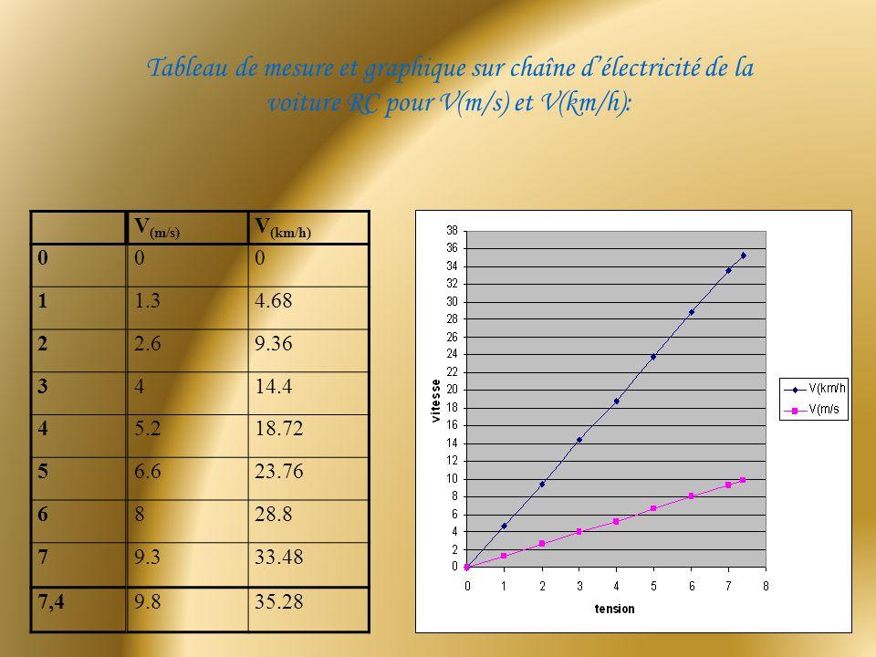 Tableau de mesure et graphique sur chaîne délectricité de la voiture RC pour V(m/s) et V(km/h): 0 1 2 3 4 5 6 7 7,4 V (m/s) V (km/h) 00 1.34.68 2.69.3